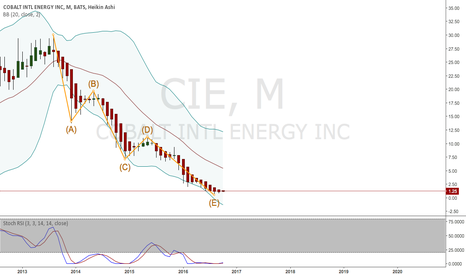 CIE: Penny stock