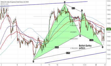 JPN225: Nikkei225 forms Bullish Gartley pattern, good to buy on dips