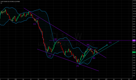CL1!: Wedge seems ready to break on weekly chart