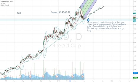RAD: RAD long great entry point to resume uptrend