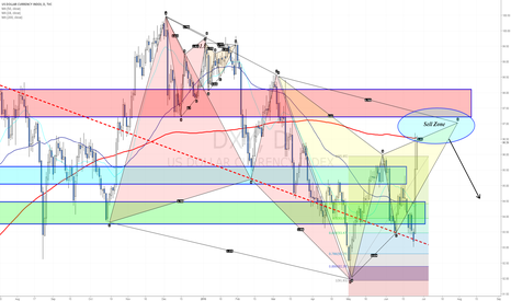 DXY: Reached daily Sell Zone