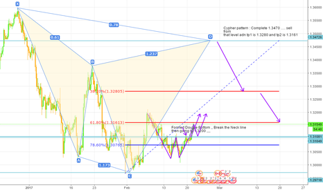 USDCAD: Usdcad Cypher Pattern  Sell Opprotunity