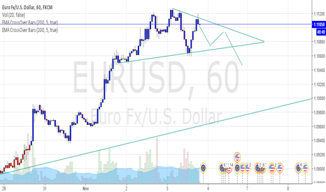 EURUSD: TRIANGLE ? HELP ! BEGINNER