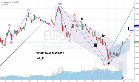 EURJPY: ELLIOTT WAVE PLAN LONG FOR EURJPY