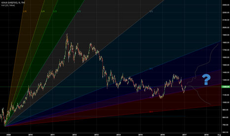 GOLD: Gann on Gold
