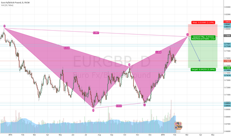 EURGBP: Potential Bat on the daily EURGBP