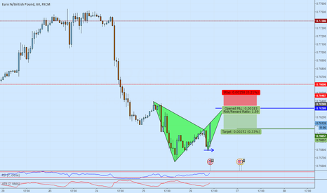 EURGBP: Potential short trend continuation at even handle number on Bat