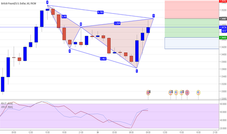 GBPUSD: GBPUSD 60M - Potential Cypher Pattern Short @ 1.3496