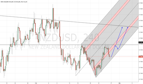 NZDUSD: bullish idea