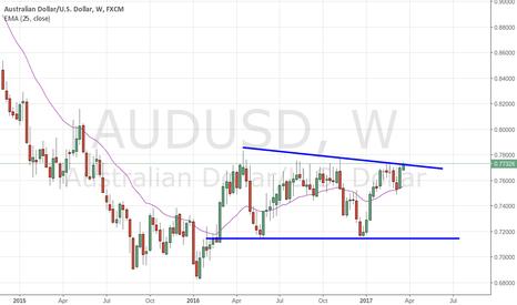 AUDUSD: aud/usd potential breakout