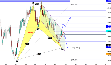 AUDUSD: AU Trade plan for next week
