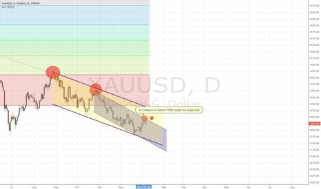 XAUUSD: GOLD might fall below 1000