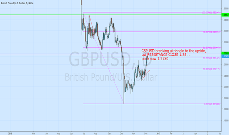GBPUSD: GBPUSD breaking triangle to Upside, BUT resistance close