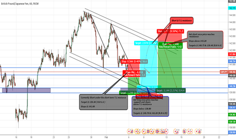 GBPJPY: GBP/JPY TRADING THE CHANNEL ( MULTIPLE SETUPS )