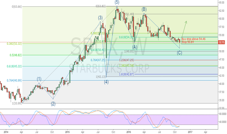 SBUX: SBUX - bullish idea