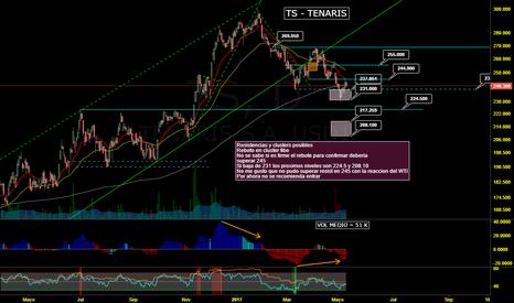 TS: TS - Actualizacion de estado y niveles de ctrol