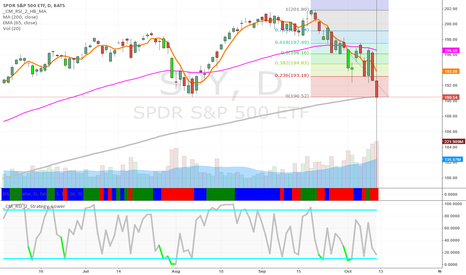 SPY: S&P Pullback to 38% and test at 50% retracement?