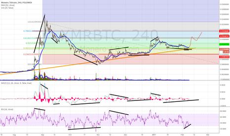 XMRBTC: Monero Divergences