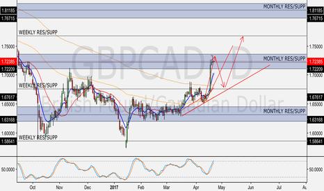 GBPCAD: GBP/CAD Idea