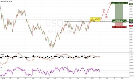 USOIL: OIL long idea