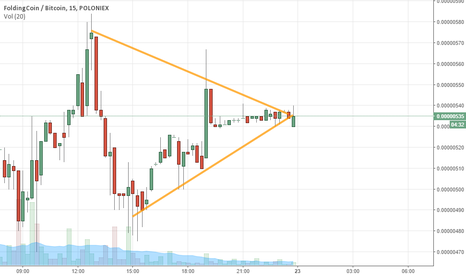 FLDCBTC: Price stabilization suggest recovery soon