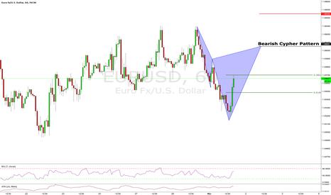 EURUSD: Next short: CYPHER ON $EURUSD