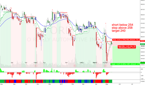 ORLY: ORLY Short continuation