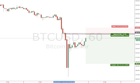 BTCUSD: Looking for a short entry BTCUSD