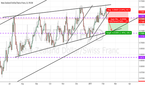 NZDCHF: NZDCHF : SELL THE BREAKOUT