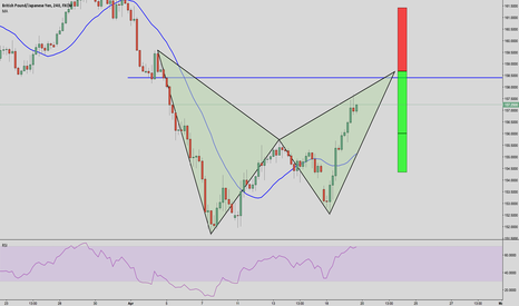 GBPJPY: BEARISH BAT PATTERN 4HR GBP/JPY