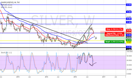 SILVER: BIG THINGS. WEEKLY SILVER SHORT