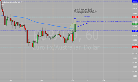 EURAUD: UPDATE for a possible BUY entry and invalidating prior chart pos