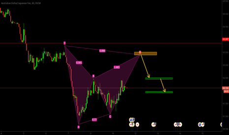 AUDJPY: Bearish Bat Potential Entry on AUDJPY