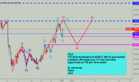 XAUUSD: GOLD impulse wave 3-5