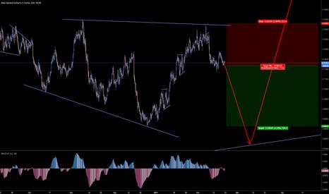 NZDUSD: NZDUSD- Short term continuation of trend.