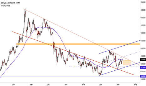 XAUUSD: Gold near top of short term rally