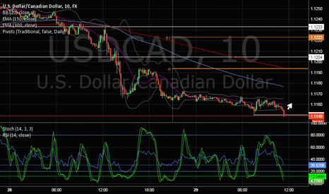USDCAD: USD/CAD Double dip