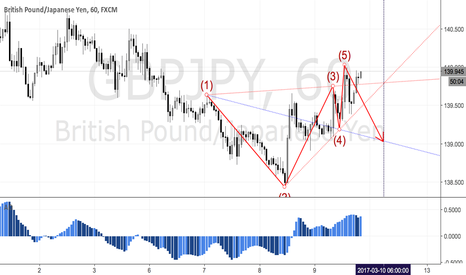 GBPJPY: GBPJPY - A bearish wolfe wave pattern on hourly chart