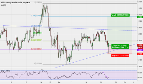 GBPCAD: GBPCAD might give sellers a big surprise