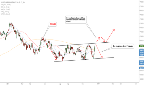 USDCLP: USDCLP which way?