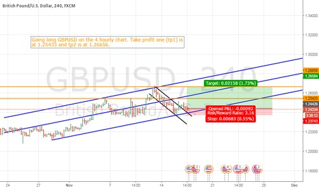 GBPUSD: Tradable Bounce for GBPUSD