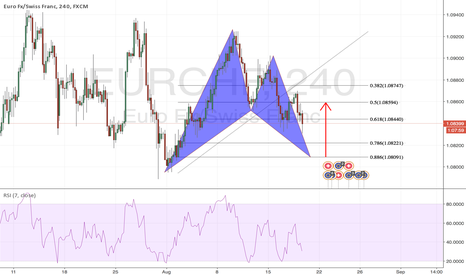 EURCHF: Bullish Bat Pattern