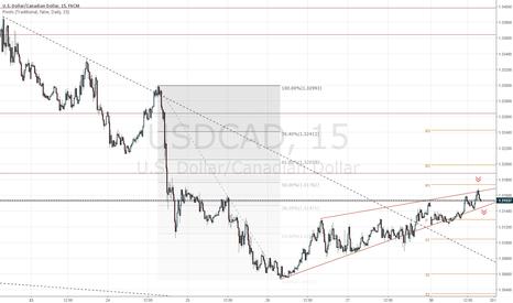 USDCAD: USDCAD продажа на пробитие сужающегося треугольника