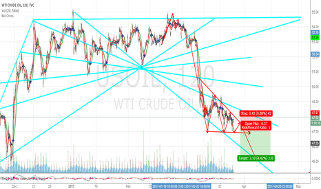 USOIL: usoilDownward trend, triangular form