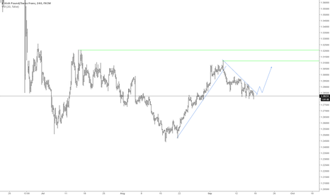 GBPCHF: Possible long Scenario GBPCHF