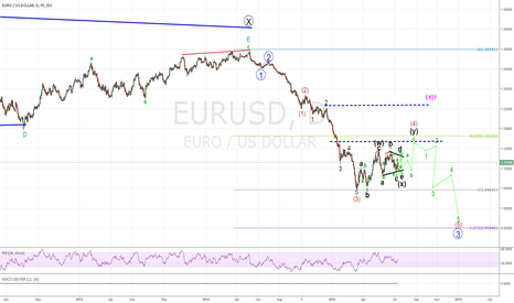 "EURUSD: 'BIG"" PICTURE OF EURO DOLLAR ELLIOTT WAVE FIBONACCI ANALYSIS"