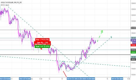XAUUSD: buy gold to 1195