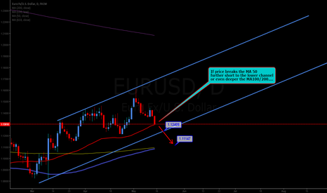 EURUSD: Possible short if price breaks MA50