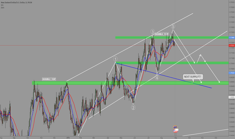 NZDUSD: UPDATE: Wolfe Waves + Double Top + MACD Divergence