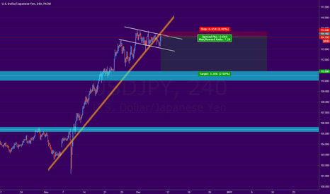 USDJPY: (USDJPY) - 4hrs - Risky trade but 4:1 RR
